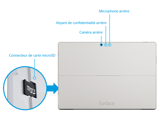 Fonctionnalités arrière de Surface Pro3