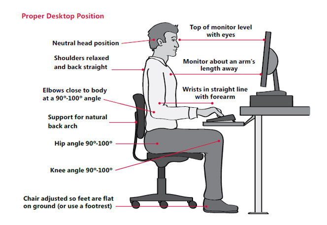 Side view of a man sitting in a chair at a desk with a computer in front of him with his elbows and knees at 90 degree angles.