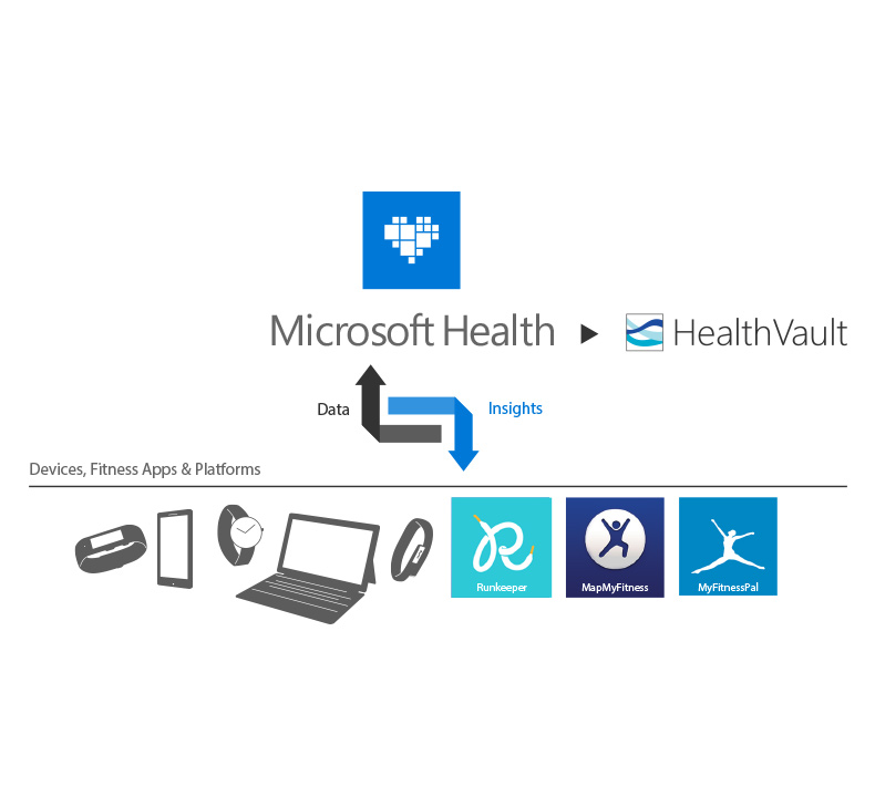 microsoft health official site